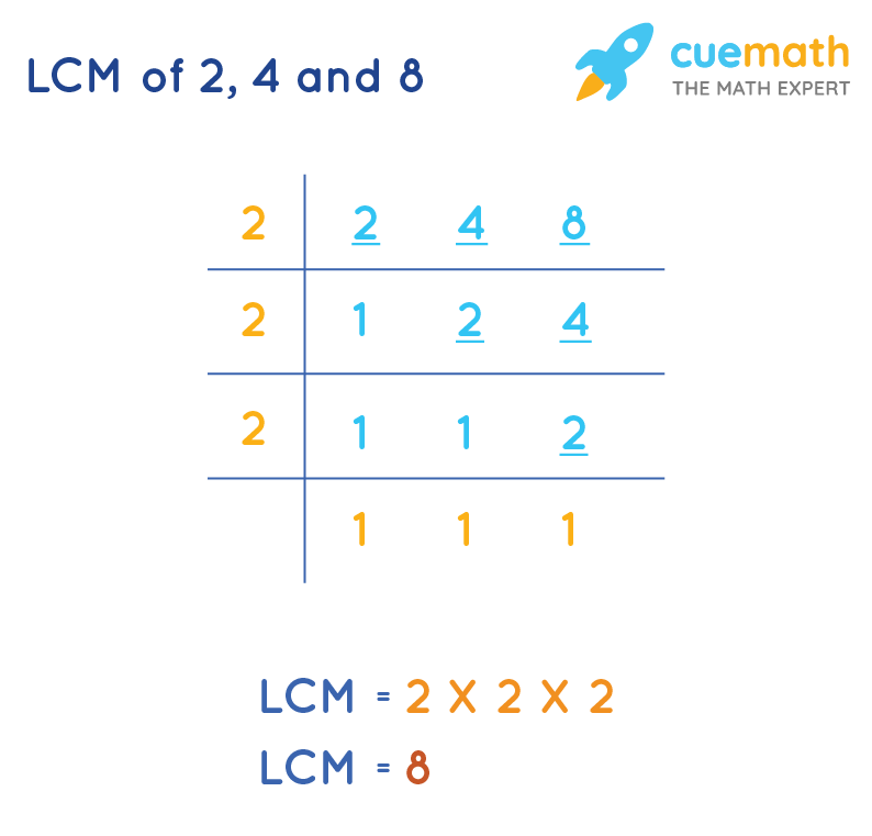 LCM of 2, 4and 8by Common Division Method