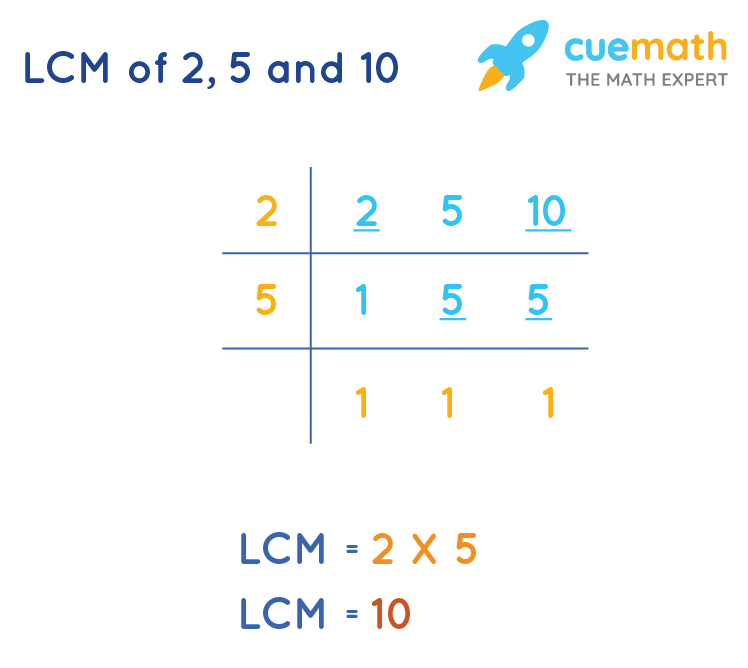 LCM of2, 5and 10 by Common Division Method