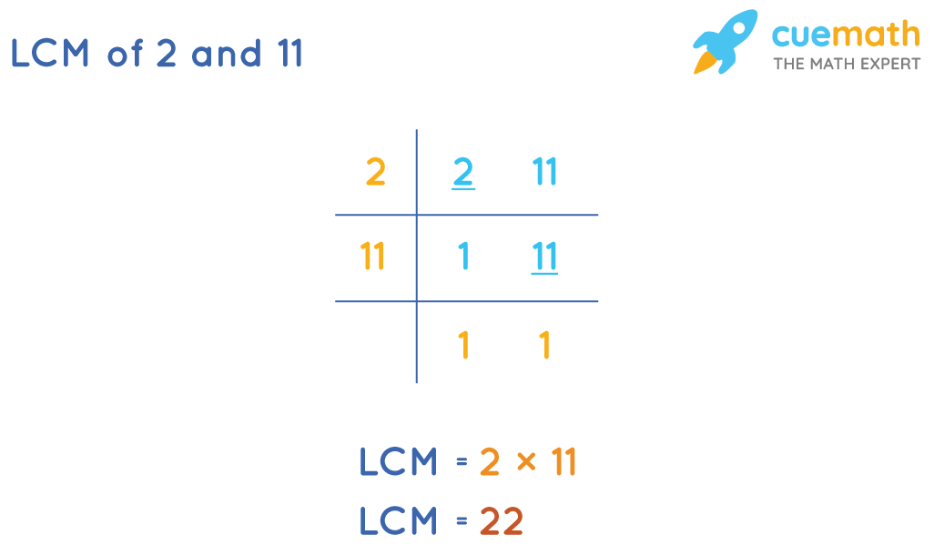 LCM of 2 and 11 by Common Division Method