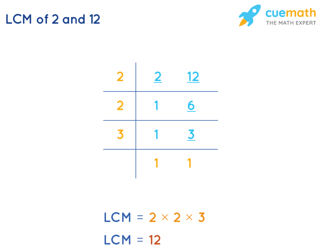 LCM of 2and 12by Common Division Method