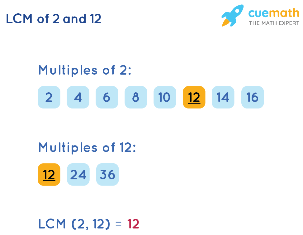LCM of 2and 12by Listing Method