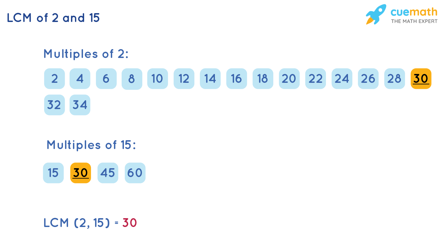 LCM of 2 and 15 by Listing Method