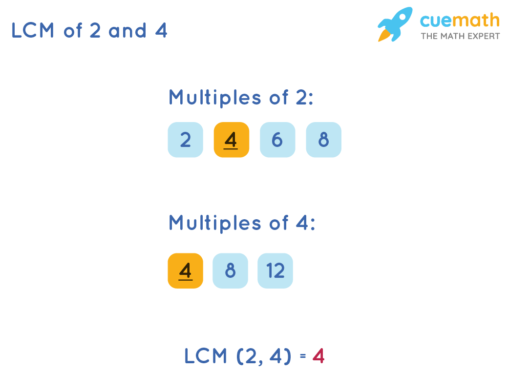 LCM of 2 and 4 by Listing Method