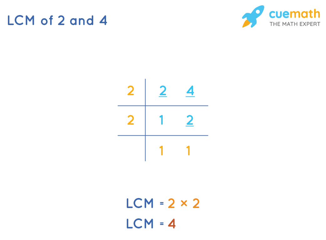 LCM of 2 and 4 by Common Division Method