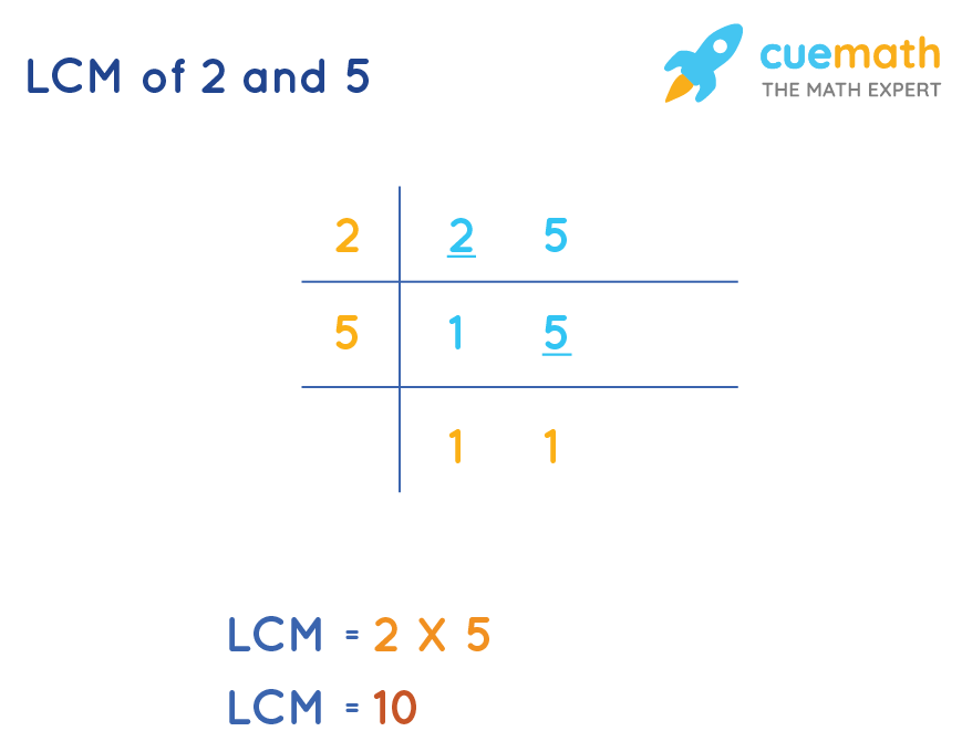 LCM of 2 and 5 by Common Division Method