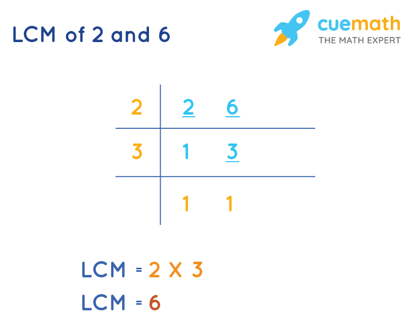 LCM of 2 and 6 by Common Division Method