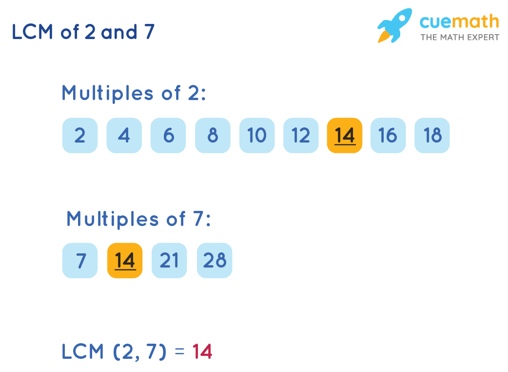 LCM of 2 and 7 by Listing Method