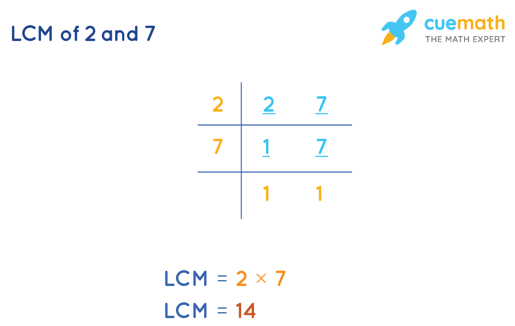 LCM of 2 and 7 by Common Division Method