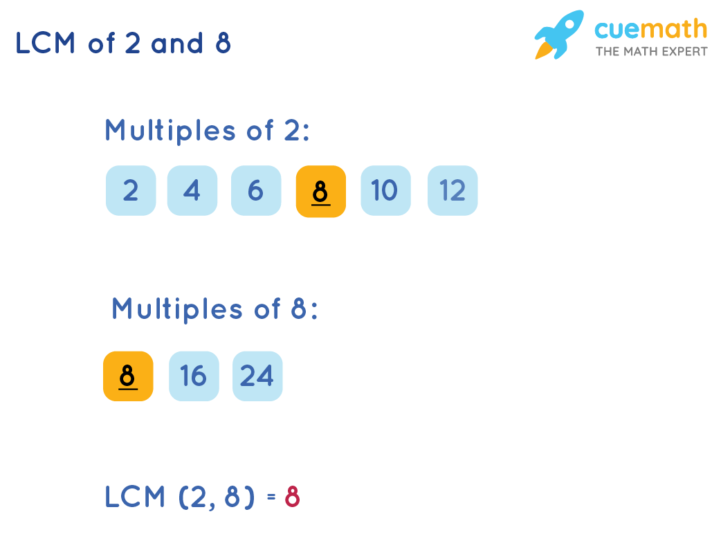 LCM of 2 and 8 by Listing Method