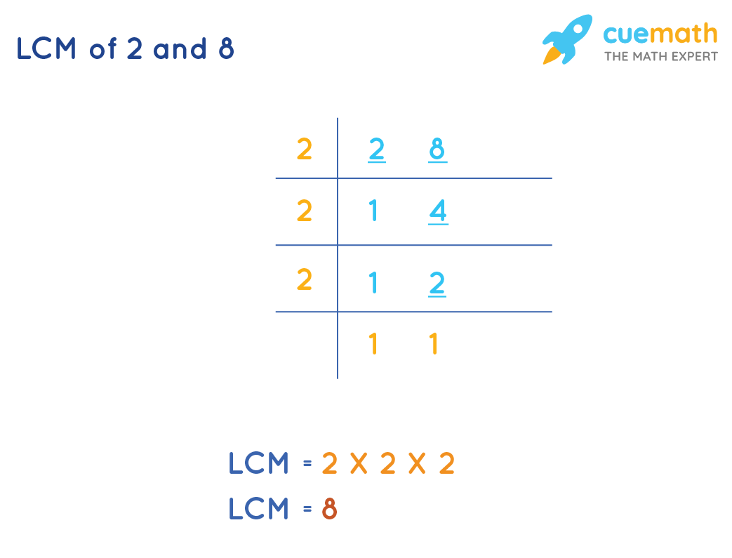 LCM of 2 and 8 by Common Division Method
