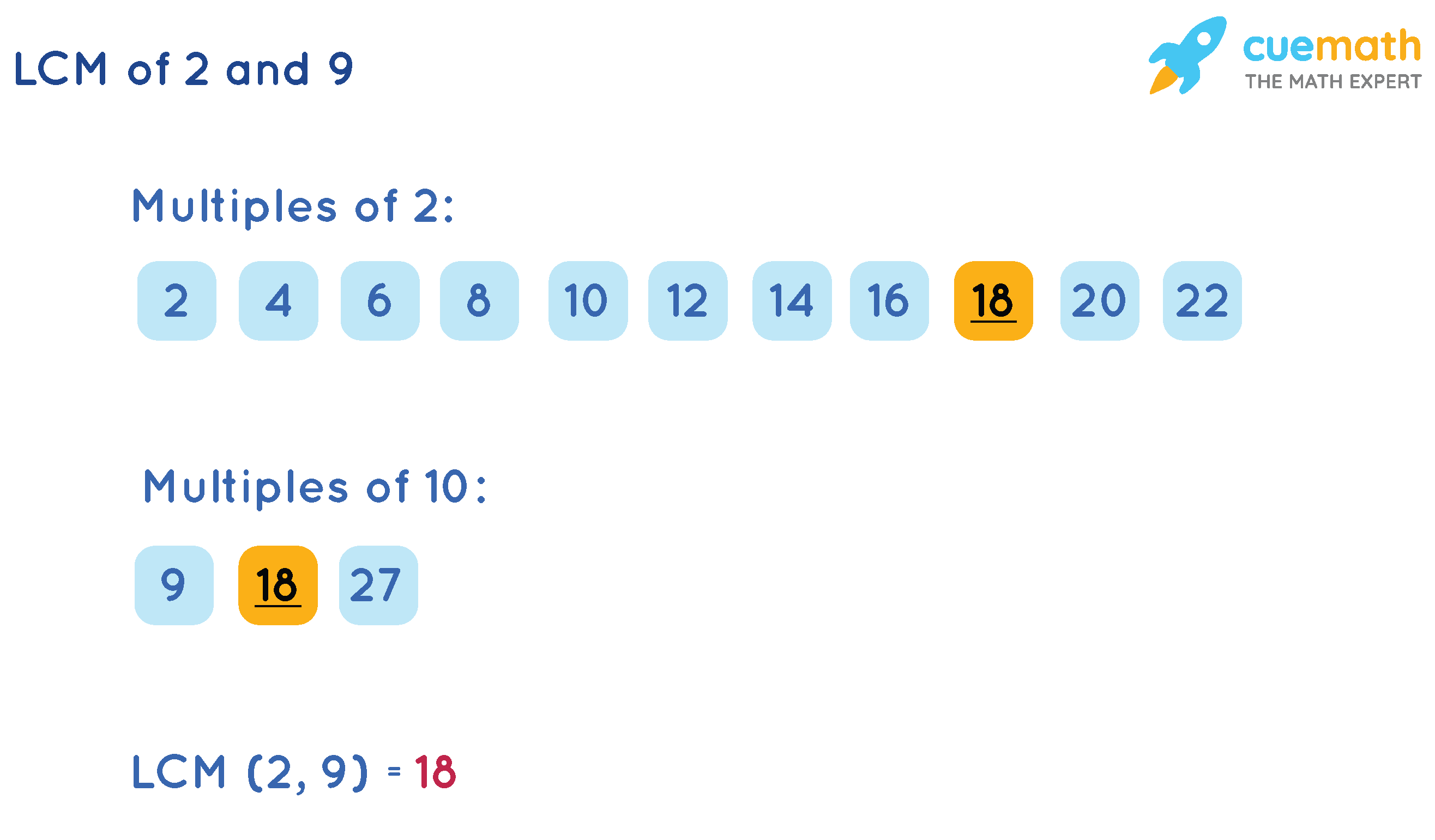 LCM of 2 and 9 Listing method