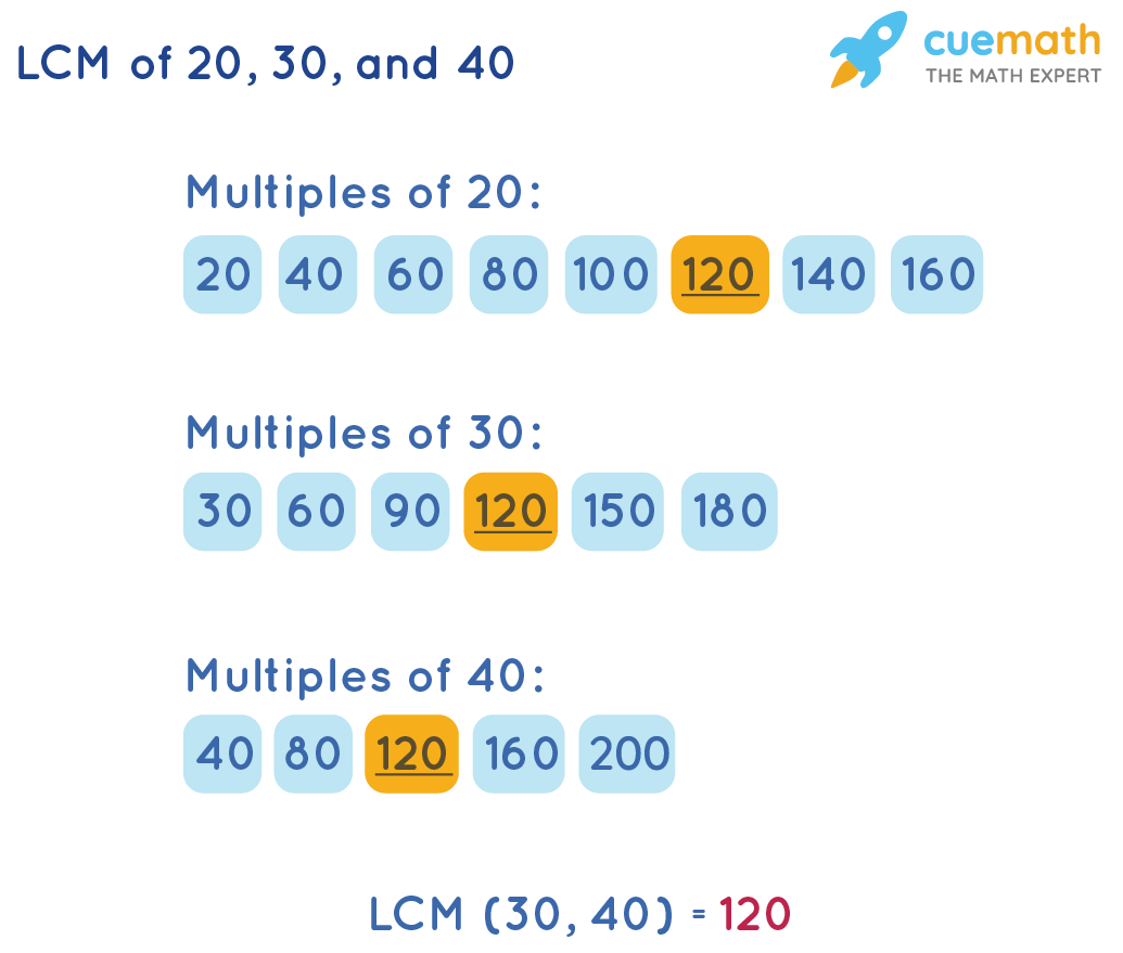 LCM of 20, 30,and 40 using list of multiples method