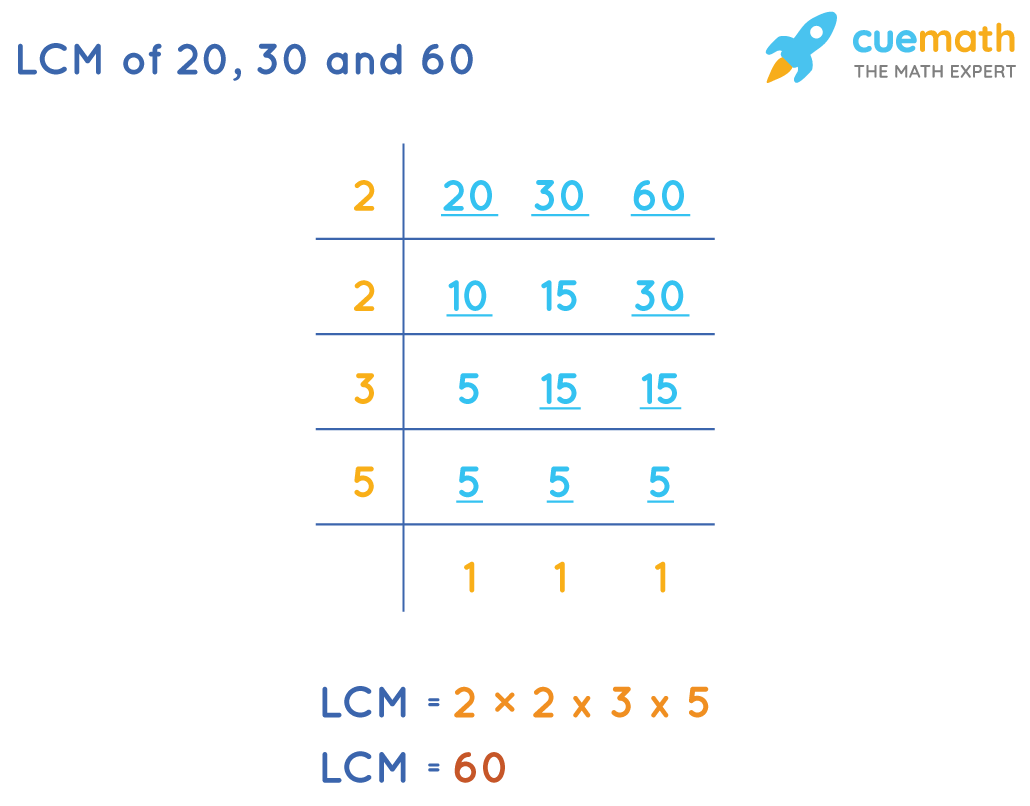 LCM of 20 , 30 and 60