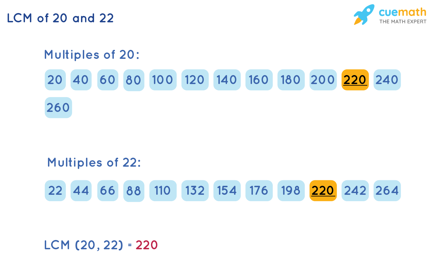 LCM of 20 and 22 by Listing Method