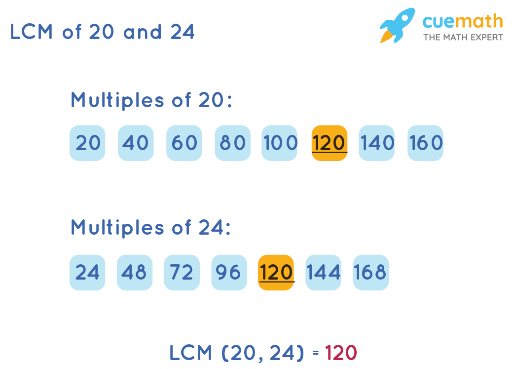 LCM of 20 and 24 by Listing Method