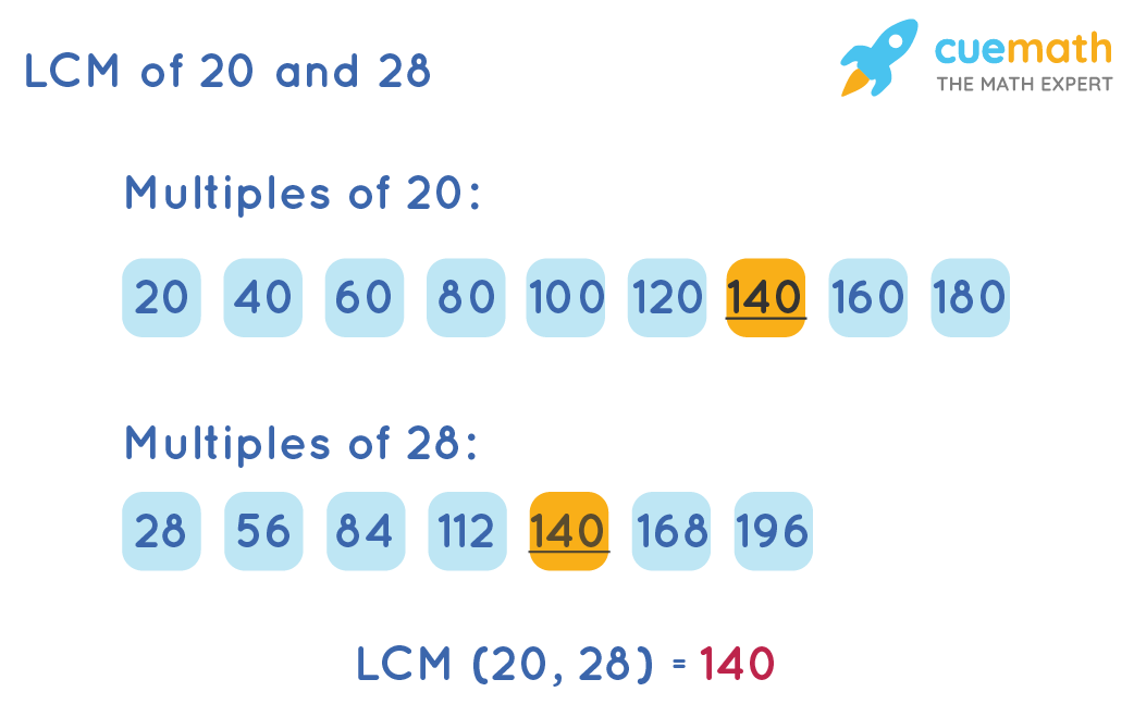 LCM of 20 and 28