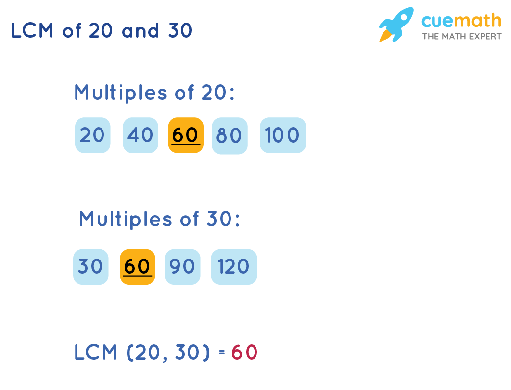 LCM of 20 and 30 by Listing Method