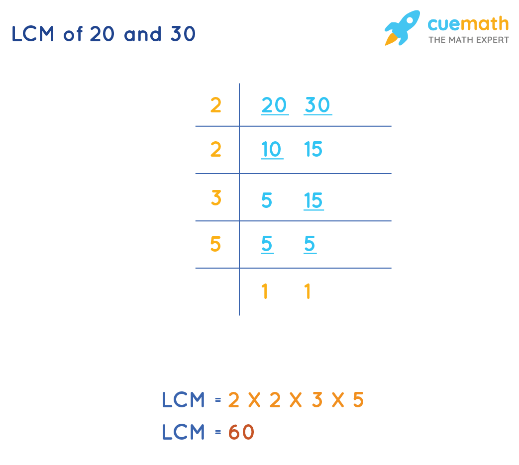 LCM of 20 and 30 by Common Division Method