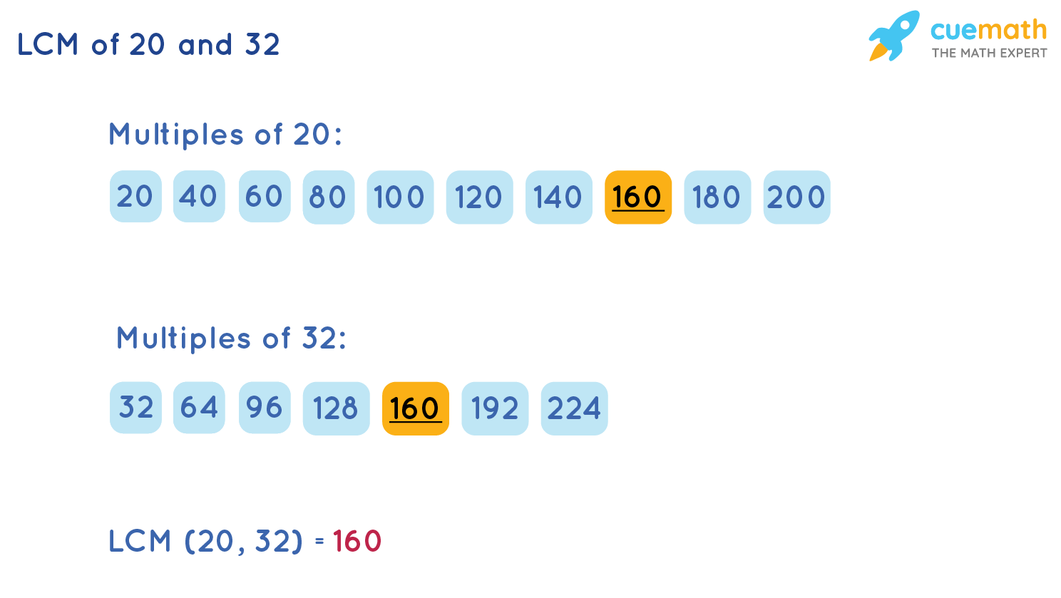 LCM of 20 and 32 by Listing Method