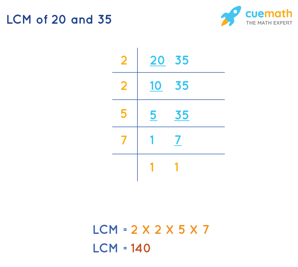 LCM(20, 35)by Common Division Method