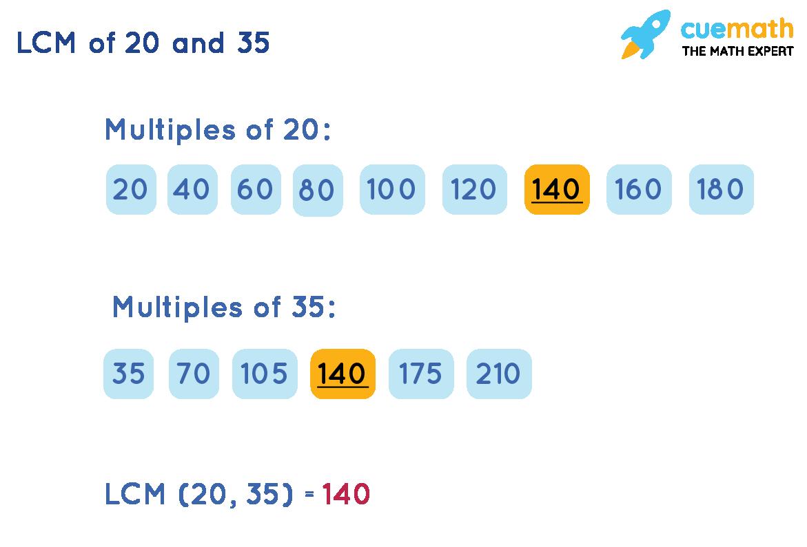 LCM(20, 35)by Listing Method