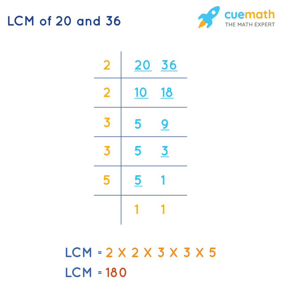 LCM of 20 and 36