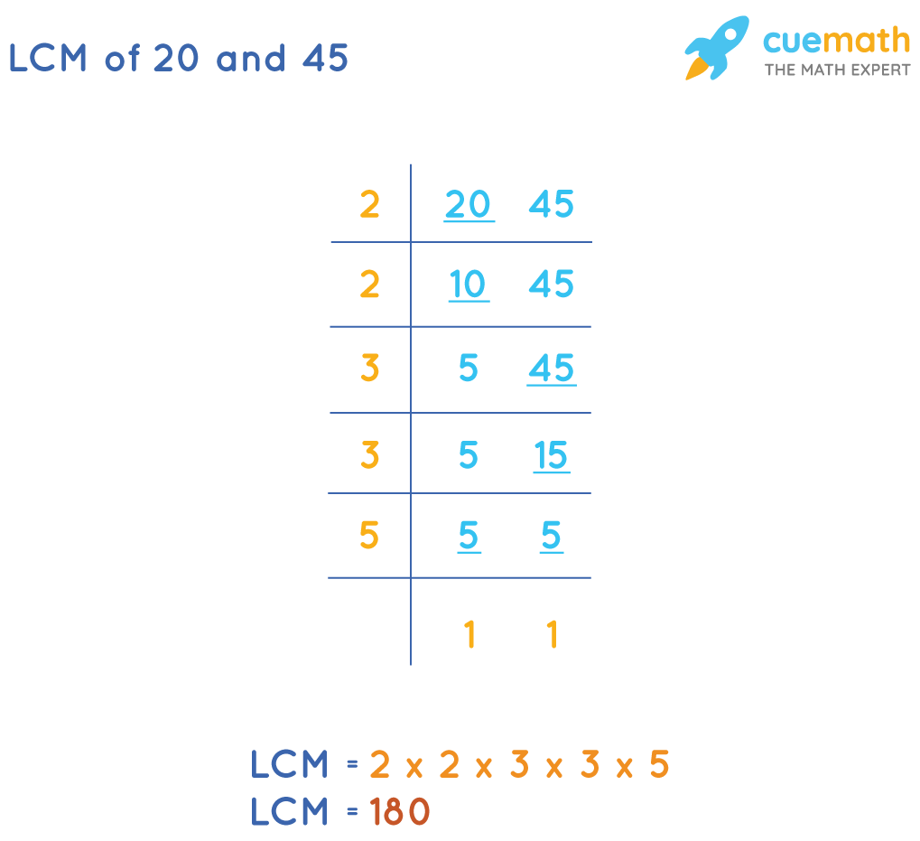 LCM of 20and 45by Common Division Method
