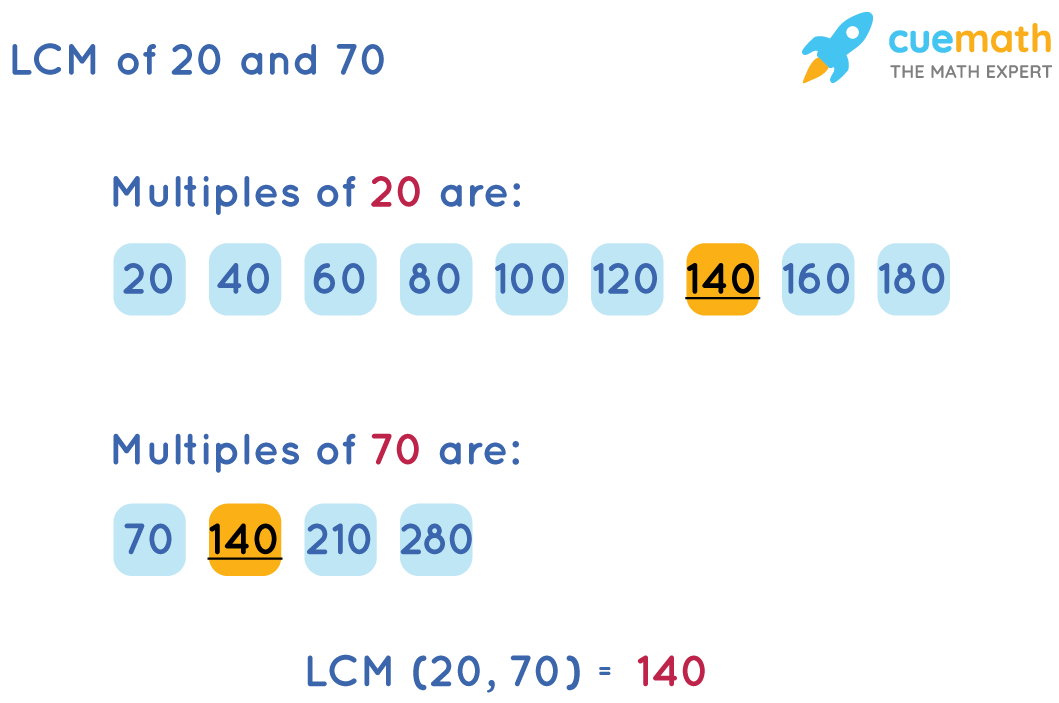 LCM of 20 and 70 by Listing Method