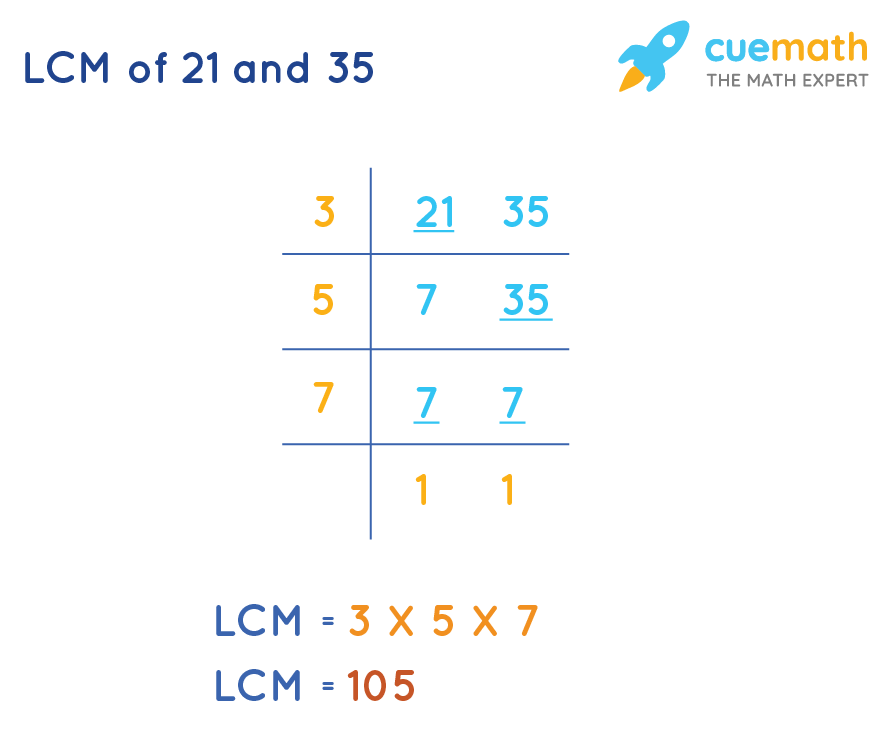 Common Division Method to FindLCM of 21 and 35