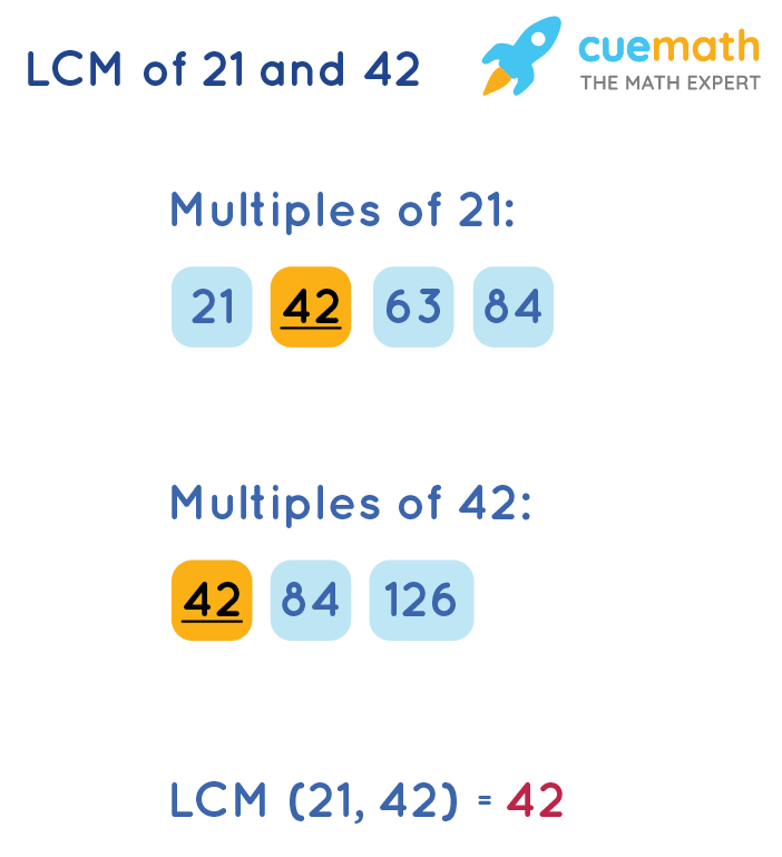 LCM of 21 and 42 by Listing Method