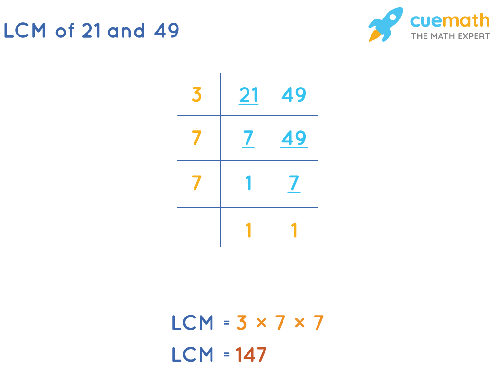 LCM of 21and 49by Common Division Method