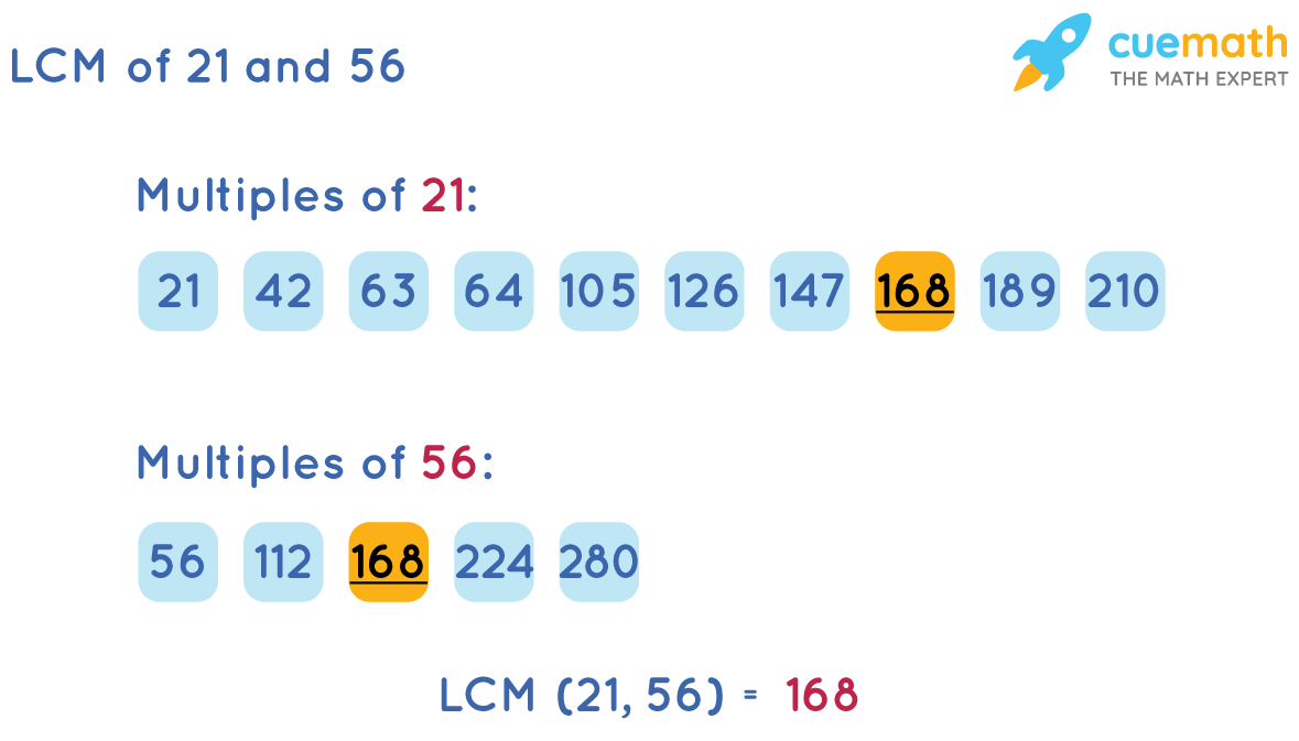 LCM of 21 and 56 by Listing Method