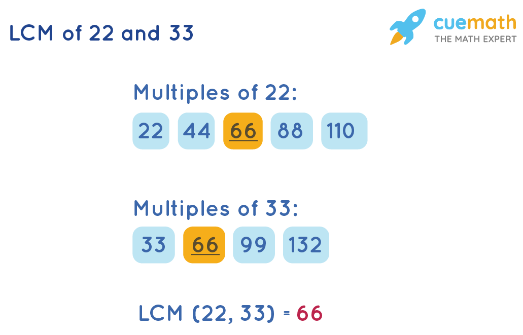 LCM of 22 and 33 by listing method