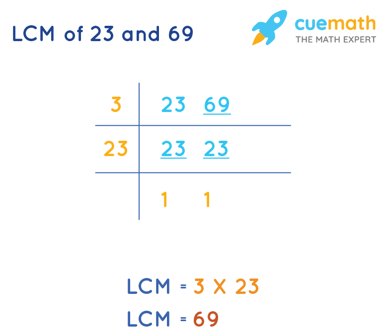 LCM of 23 and 69
