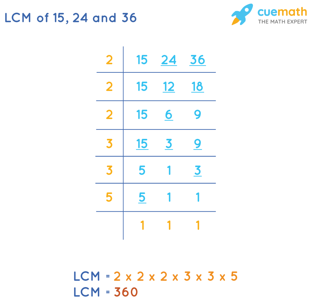 LCM of 24, 15, 36 by Division Method