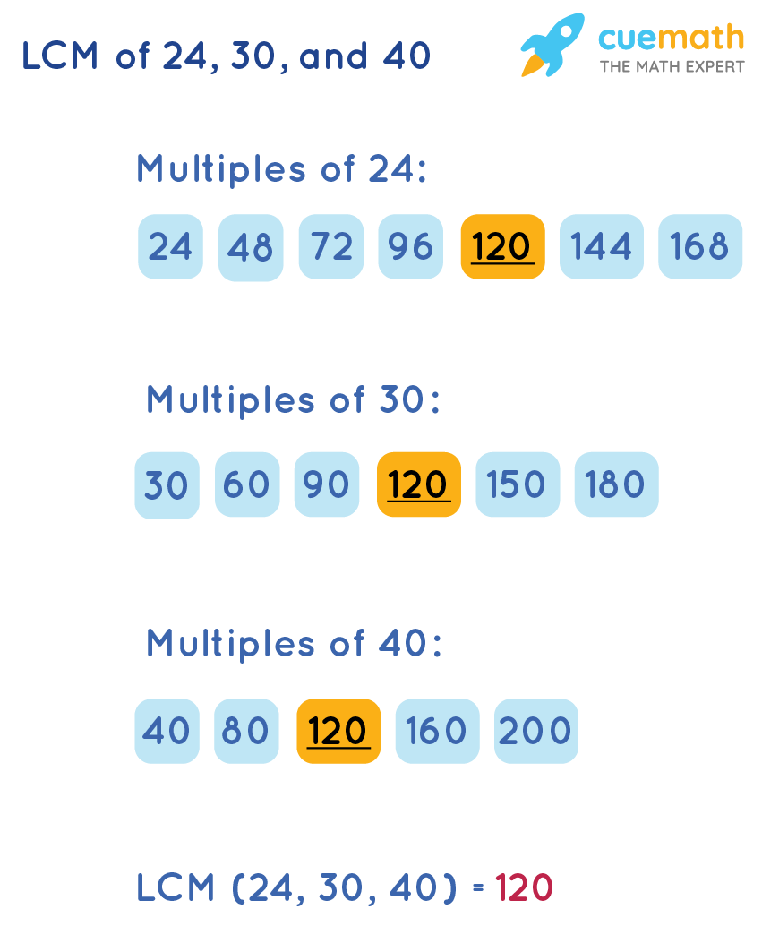 LCM of 24, 30, and 40 by Listing Method