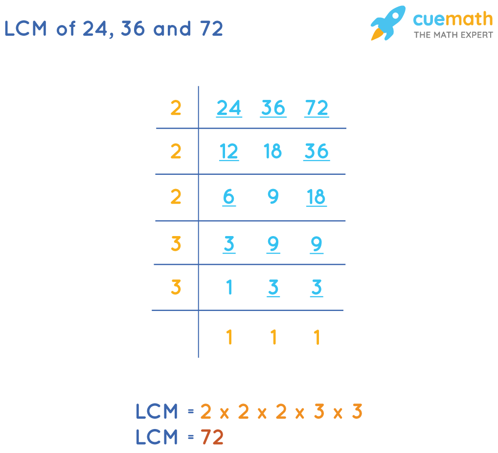 LCM of 24, 36, and 72