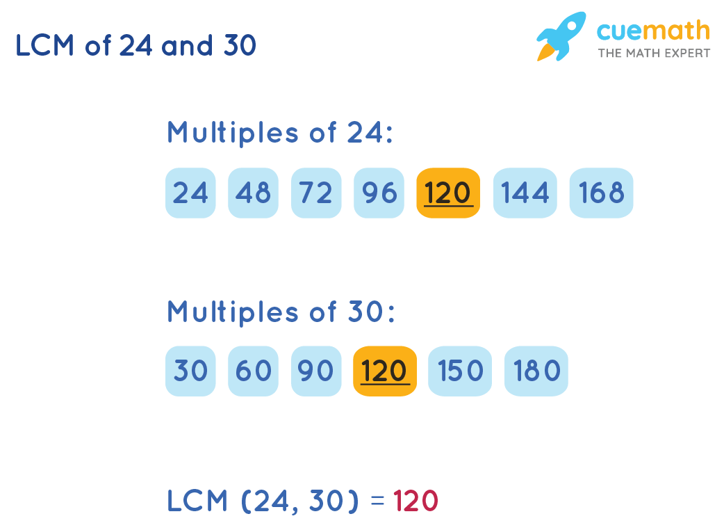 LCM of 24 and 30 by Listing Method