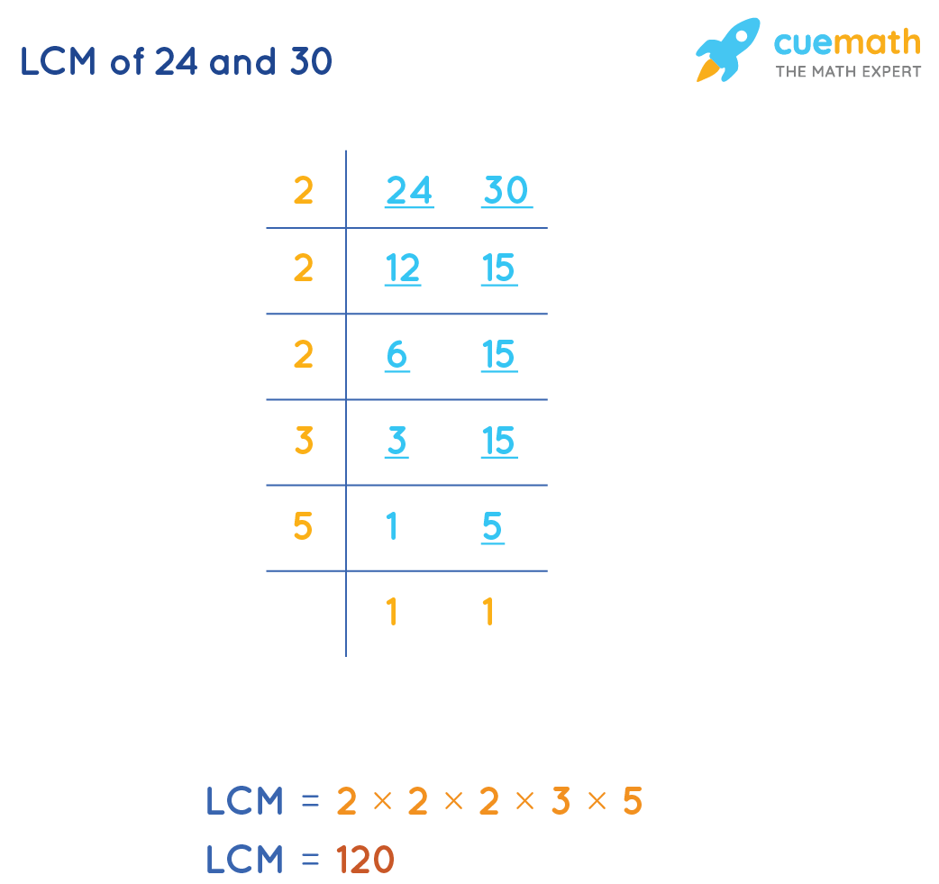 LCM of 24 and 30 by Common Division Method