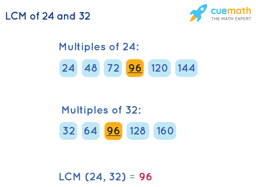 LCM of 24 and 32 by Listing Method