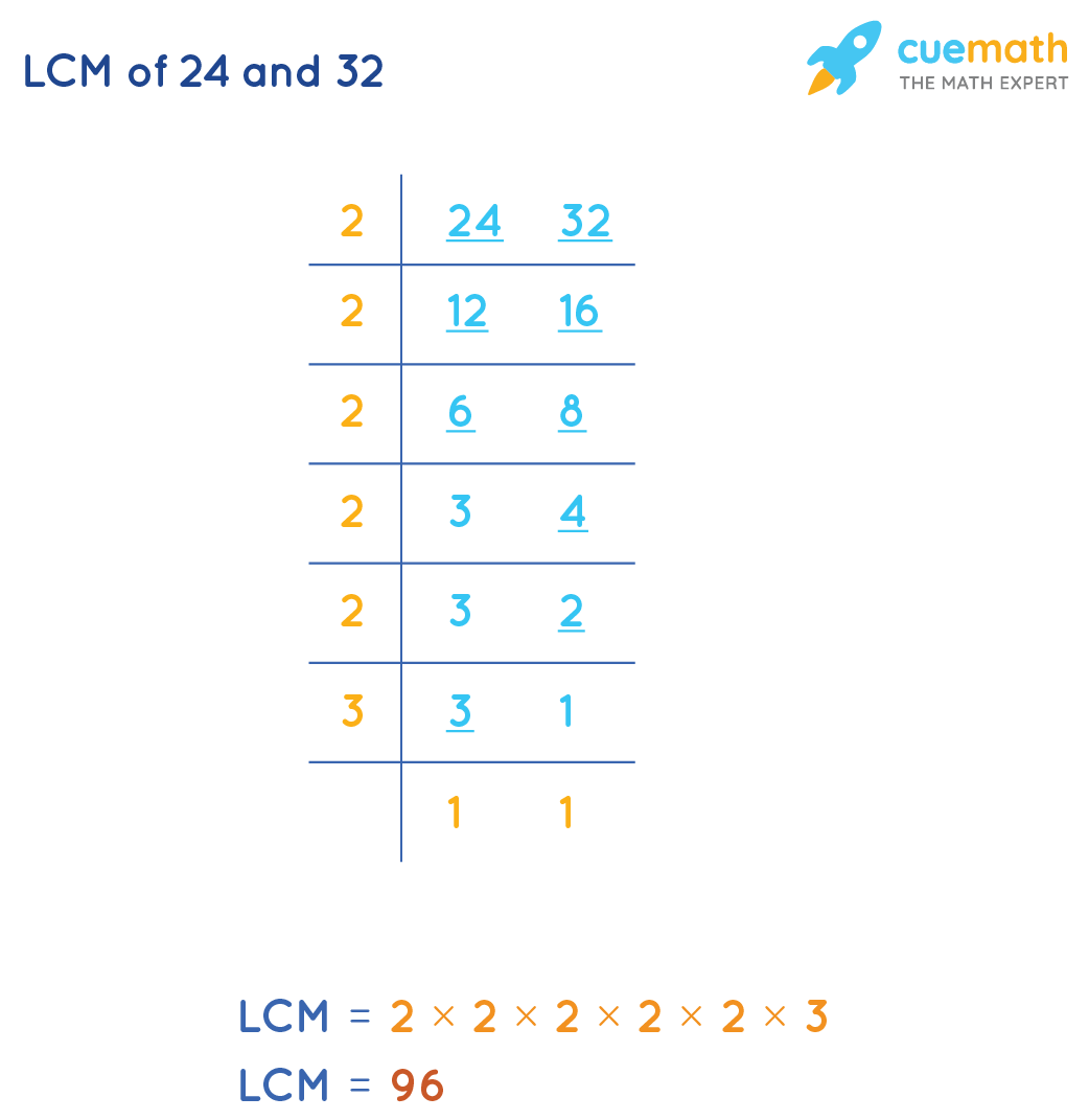 LCM of 24 and 32 by Common Division Method