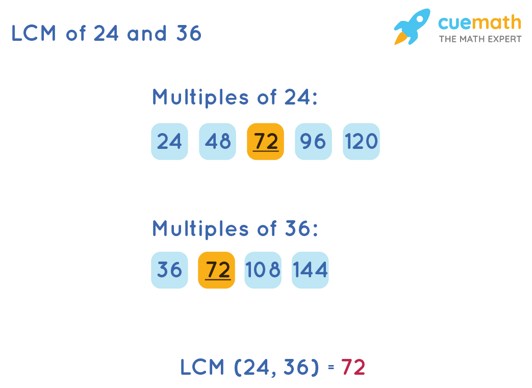 LCM of 24 and 36 by Listing Method