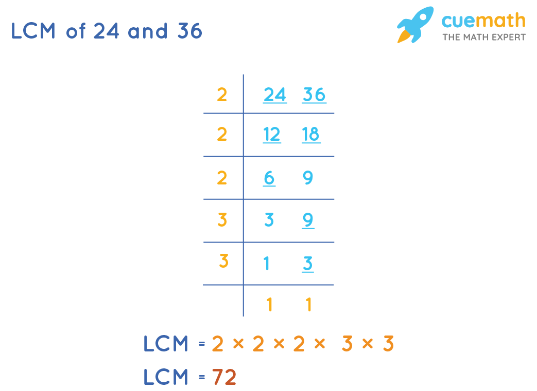 LCM of 24 and 36 by Common Division Method
