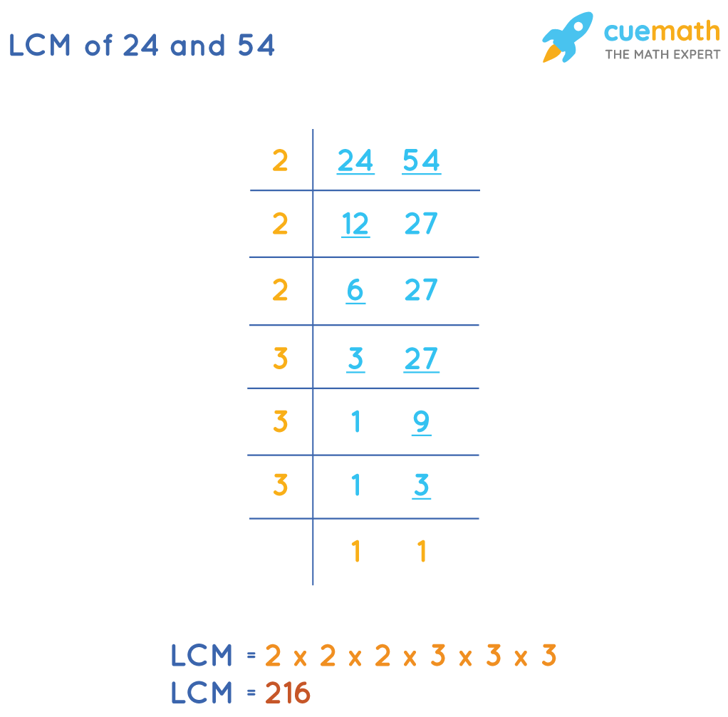 LCM of 24 and 54