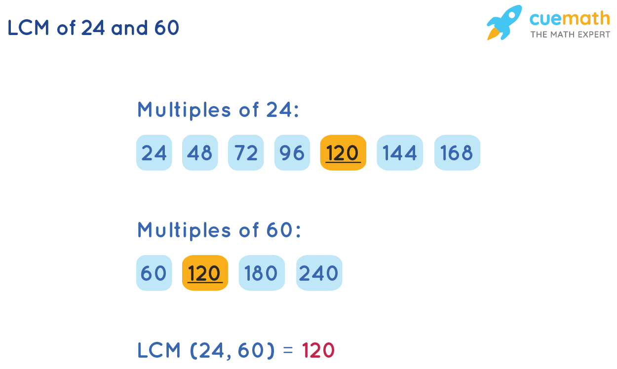 Find LCM of 24 and 60 by Listing Method