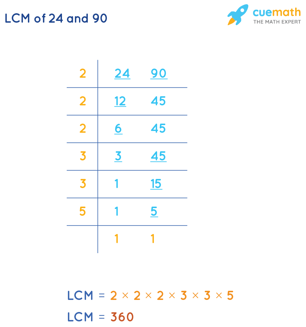 Calculate LCM of 24 and 90 by Common Division Method