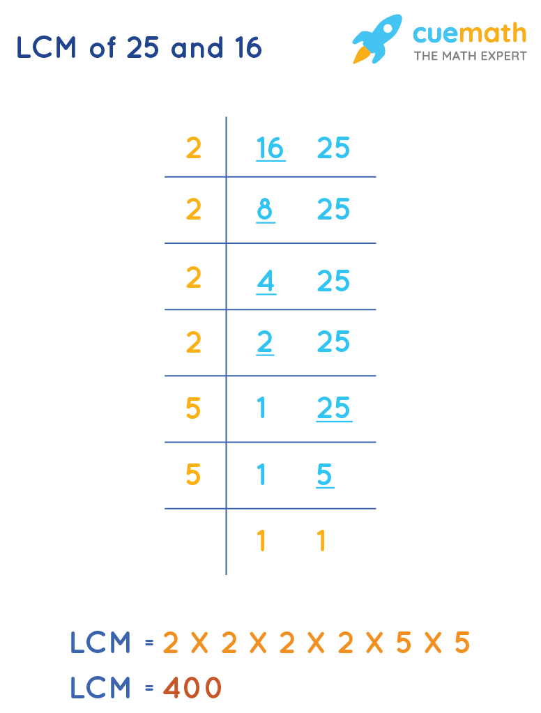 LCM of 25 and 16 by Common Division Method