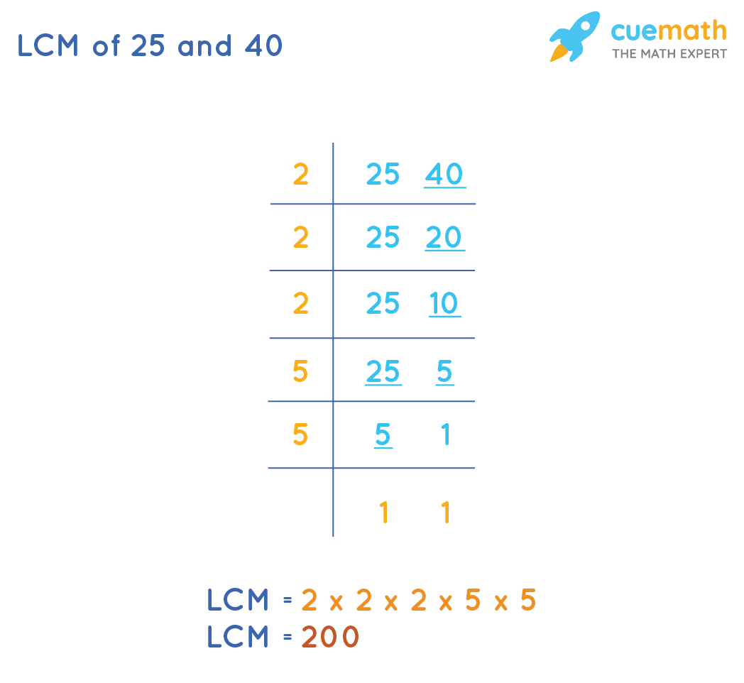 lcm of 25 and 40