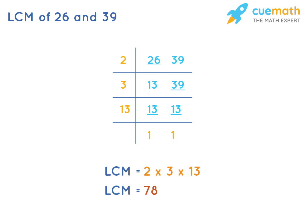 LCM of 26and 39by Common Division Method