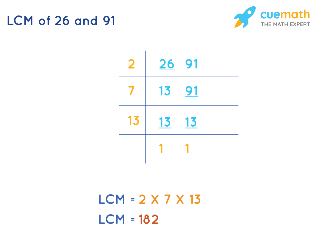 LCM of 26 and 91 by Common Division Method